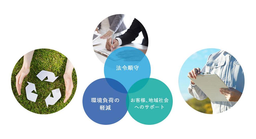法令順守・環境負荷の軽減・お客様、地域社会へのサポートのイメージ図
